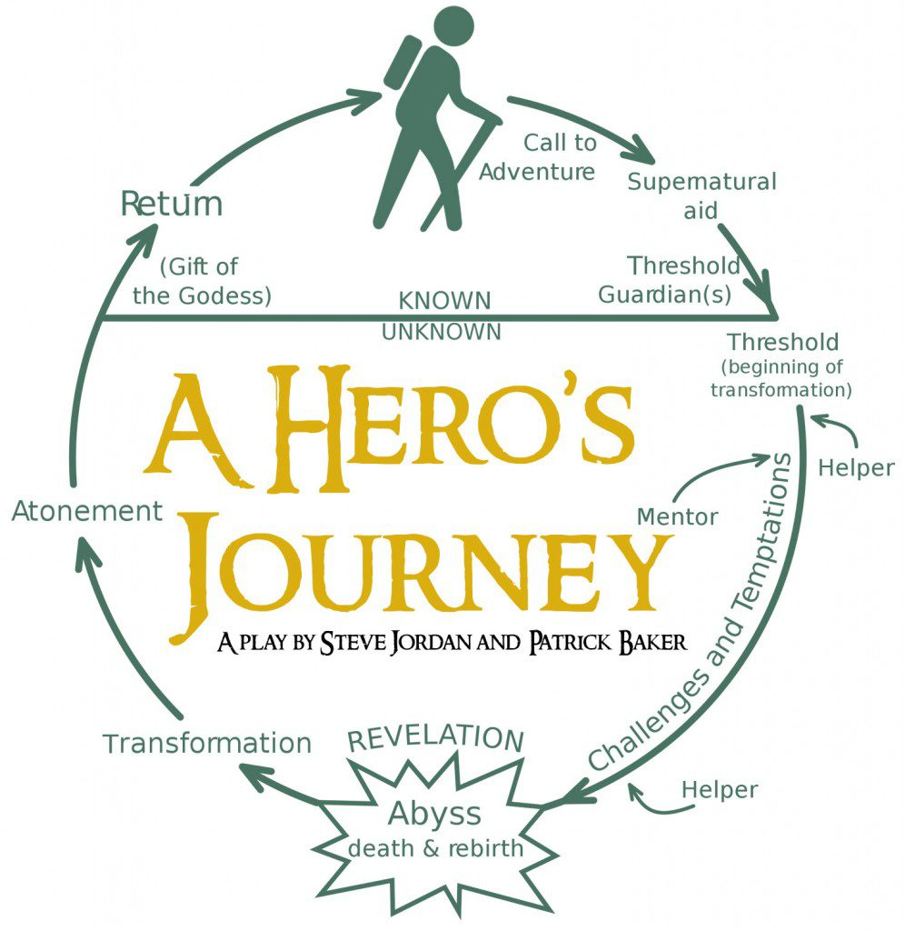 heros stages essay The hero's journey defined the initiate is to become a hero to turn back at any stage is to reject the need to grow and mature characteristics of the hero.